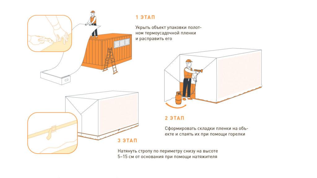 Инструкция по упаковке грузов